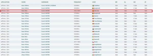 3%C2%BA DE EUROPA WPRIME 32M 4670K 1 600x219 GIGABYTE logra batir 10 récords de overclocking en Fun&Serious