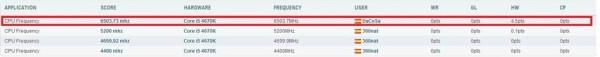 RECORD DE ESPA%C3%91A CPUZ 4670K 1 600x57 GIGABYTE logra batir 10 récords de overclocking en Fun&Serious