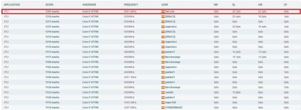 RECORD DE ESPA%C3%91A INTEL XTU 4770K 1 600x220 GIGABYTE logra batir 10 récords de overclocking en Fun&Serious